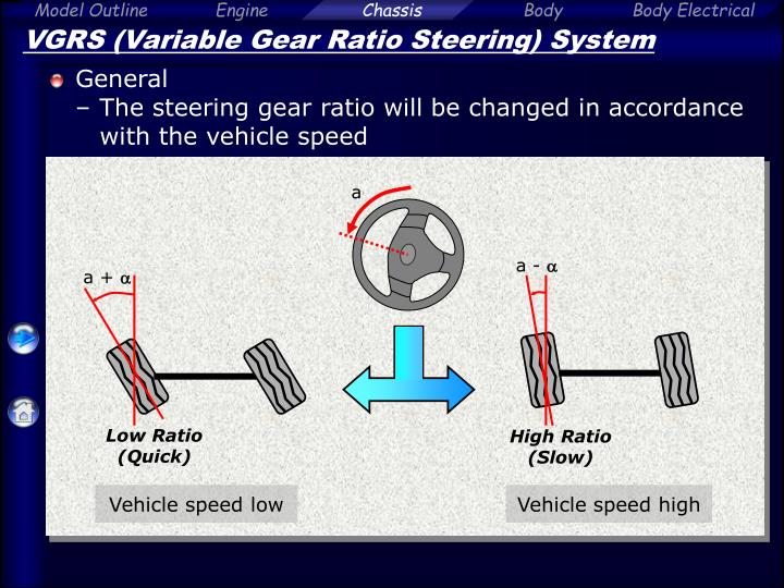 Vgrs Variable Gear Ratio Steering System