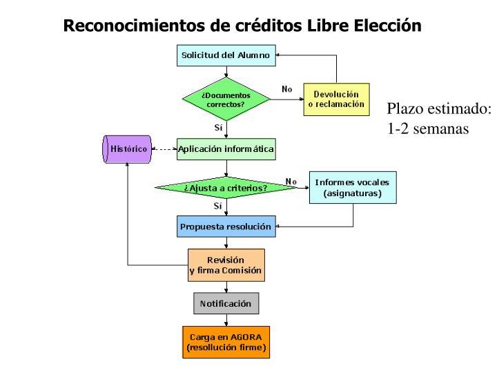 Reconocimientos de créditos Libre Elección