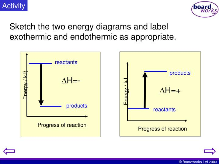 Ppt Ks4 Energy Transfer In Reactions Powerpoint Presentation Id