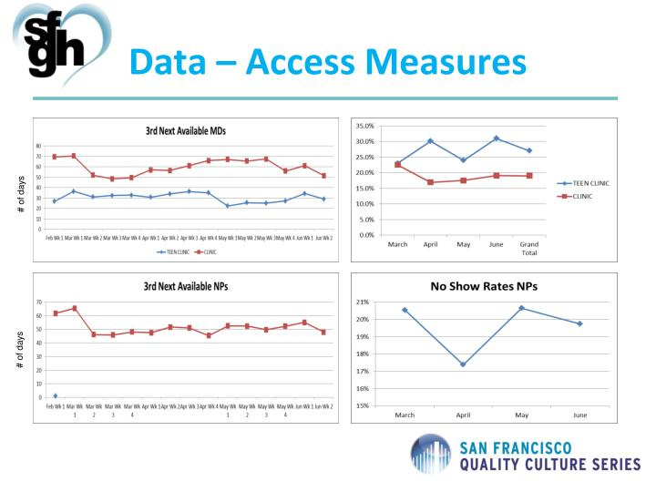 Data – Access Measures