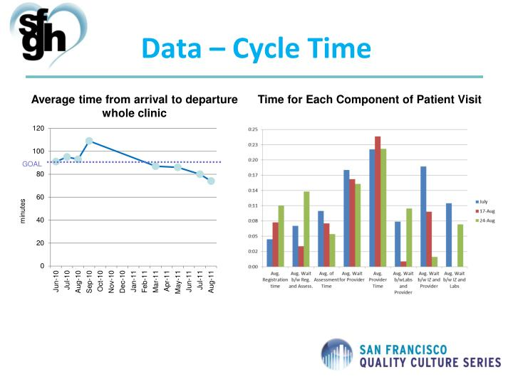 Data – Cycle Time