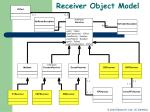 receiver object model