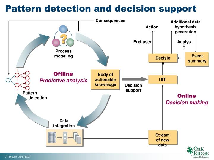 Pattern detection and decision support