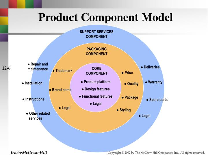 product component model Component model template the component model defines how classes, artifacts and other low level elements are collected into high level components, and describes the interfaces and connections between them.