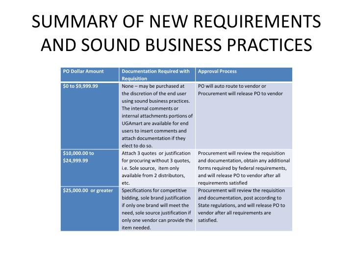 SUMMARY OF NEW REQUIREMENTS AND SOUND BUSINESS PRACTICES