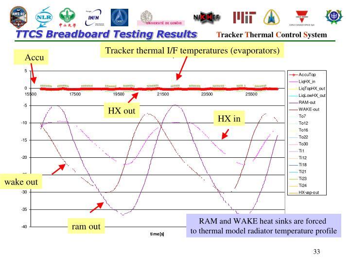 TTCS Breadboard Testing Results