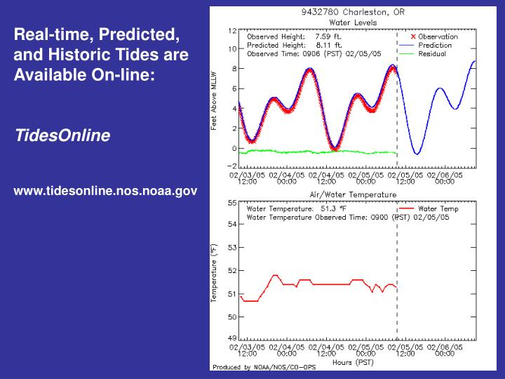 Real-time, Predicted, and Historic Tides are Available On-line:
