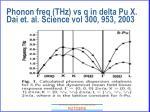 phonon freq thz vs q in delta pu x dai et al science vol 300 953 2003