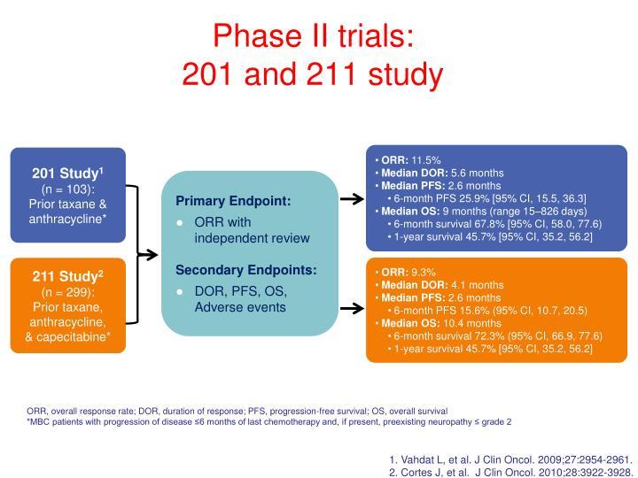 Phase II trials: