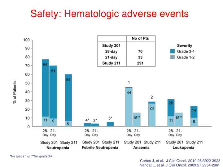 Safety: Hematologic adverse events