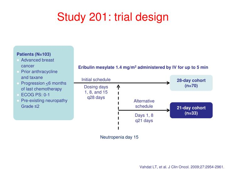 Study 201: trial design