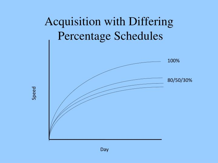 Acquisition with Differing