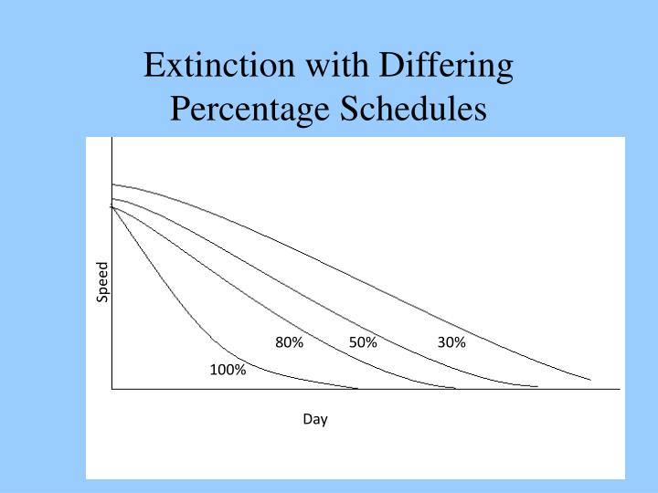 Extinction with Differing