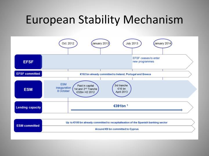 European Stability Mechanism