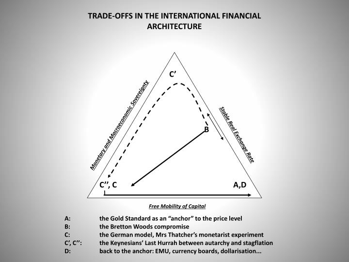 TRADE-OFFS IN THE INTERNATIONAL FINANCIAL ARCHITECTURE