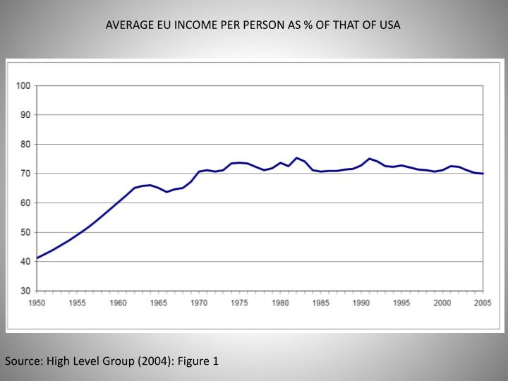 AVERAGE EU INCOME PER PERSON AS % OF THAT OF USA