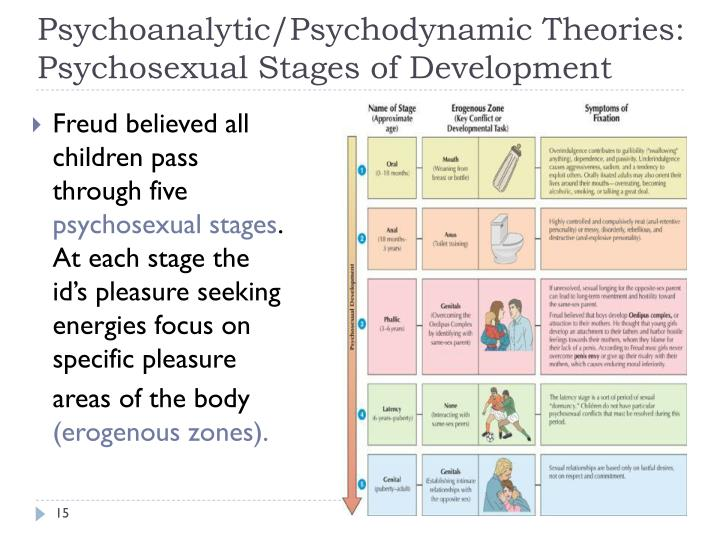 Psychodynamic psychosexual stages of development