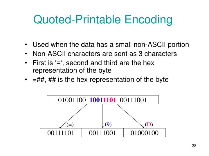 Quoted-Printable Encoding