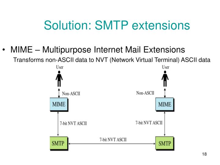 Solution: SMTP extensions