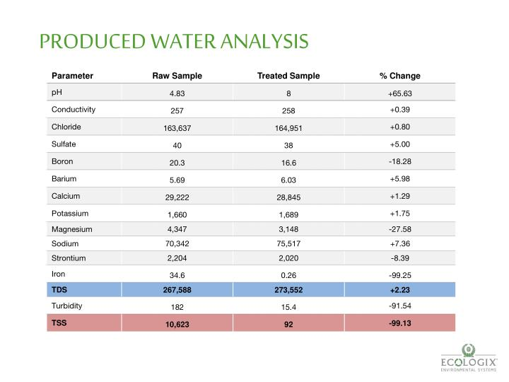 PRODUCED WATER ANALYSIS