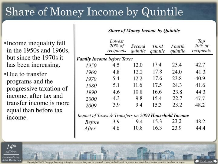 income inequality and poverty But many measures directly related to income inequality—such as the  is  distracting us from the most important pieces in the poverty puzzle.