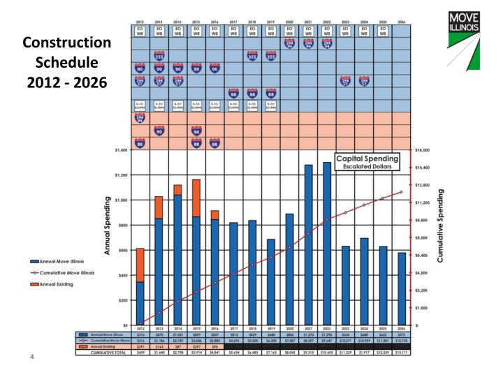 Construction Schedule 2012 - 2026