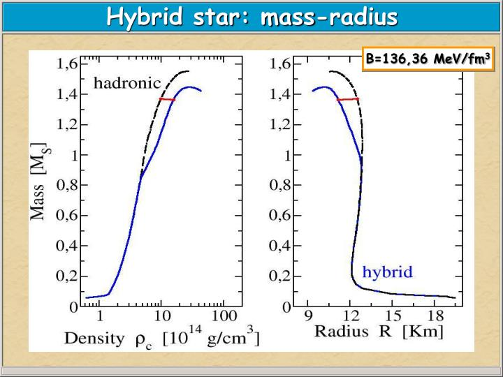 Hybrid star: mass-radius