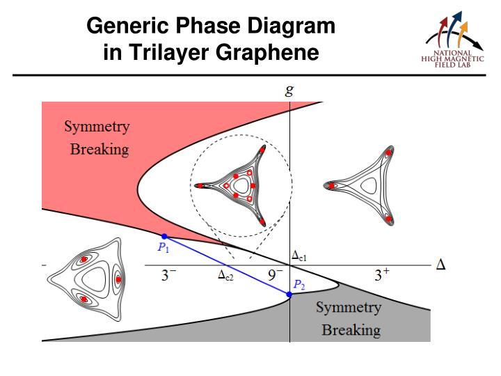 Generic Phase Diagram
