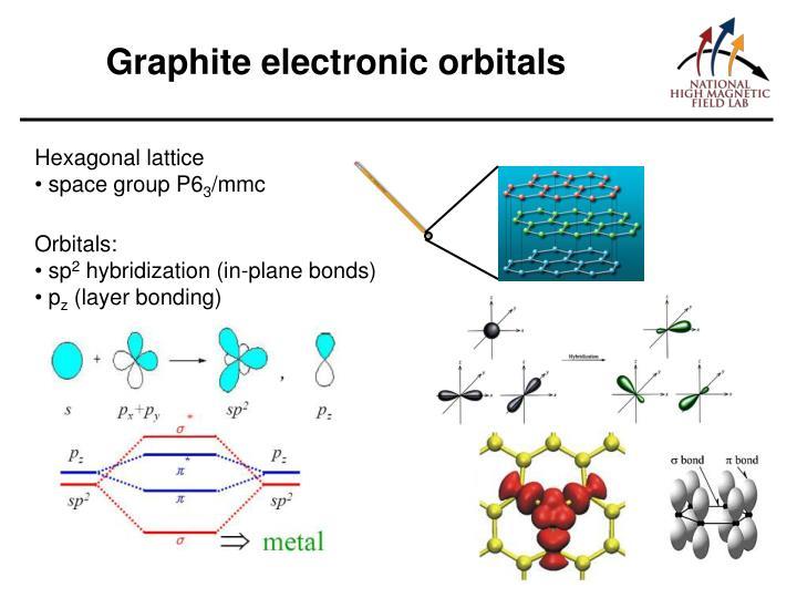 Graphite electronic orbitals