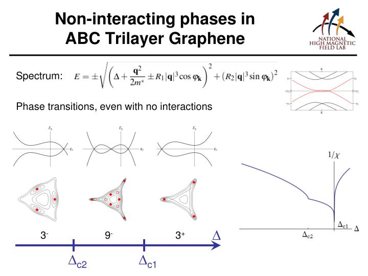 Non-interacting phases in