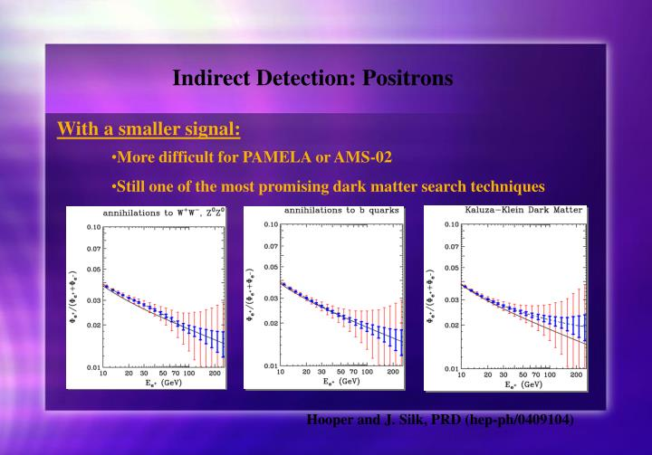 Indirect Detection: Positrons