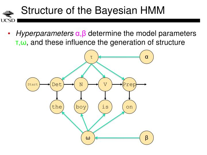 Structure of the Bayesian HMM