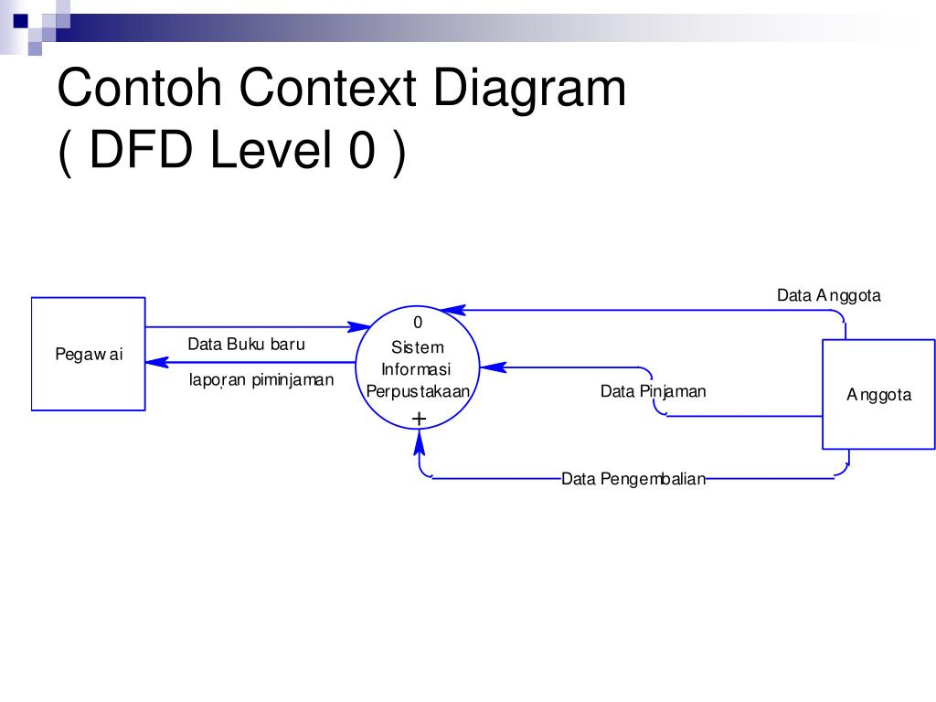 Ppt Data Flow Diagram Powerpoint Presentation Free Download Id 1708366