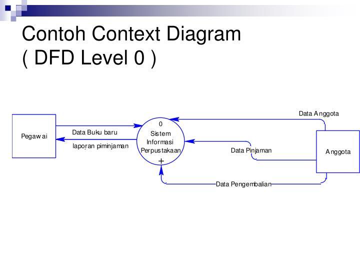 Contoh Context Diagram
