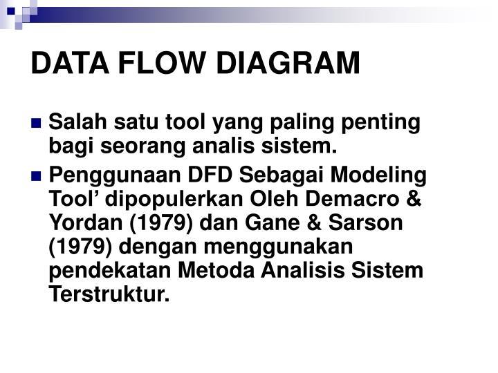 Data flow diagram1