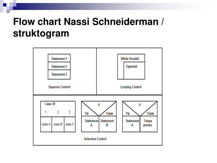 Flow chart Nassi Schneiderman / struktogram