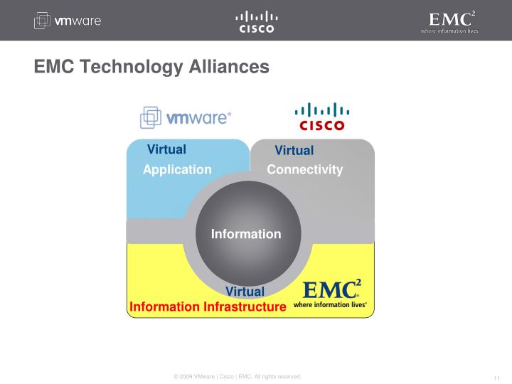 EMC Technology Alliances