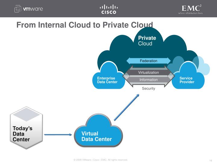 From Internal Cloud to Private Cloud