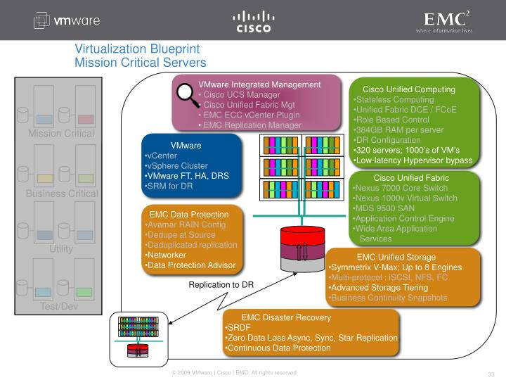 Cisco Unified Computing