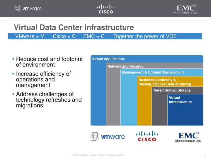 Virtual Data Center Infrastructure