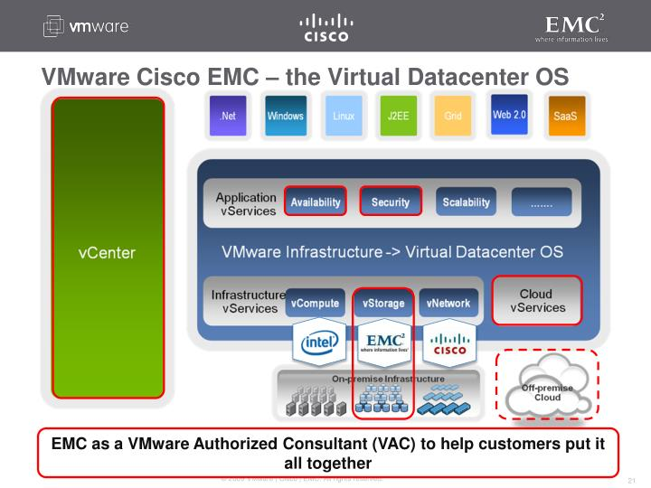 VMware Cisco EMC – the Virtual Datacenter OS