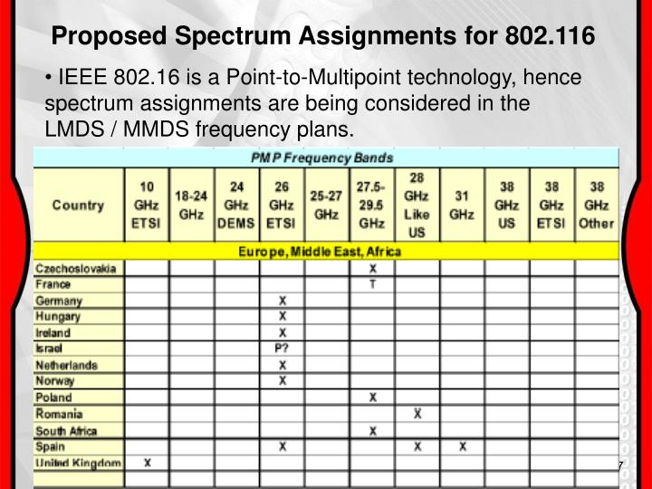 Proposed Spectrum Assignments for 802.116