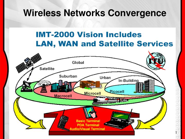 Wireless Networks Convergence