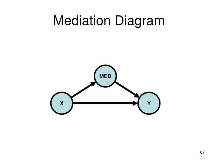 Mediation Diagram