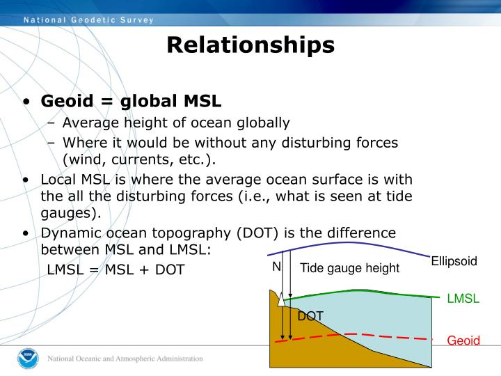 Geoid = global MSL