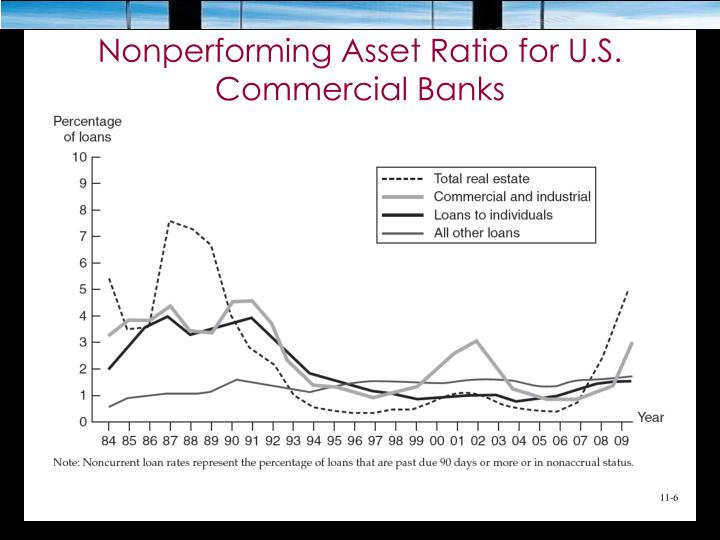 Nonperforming Asset Ratio for U.S. Commercial Banks