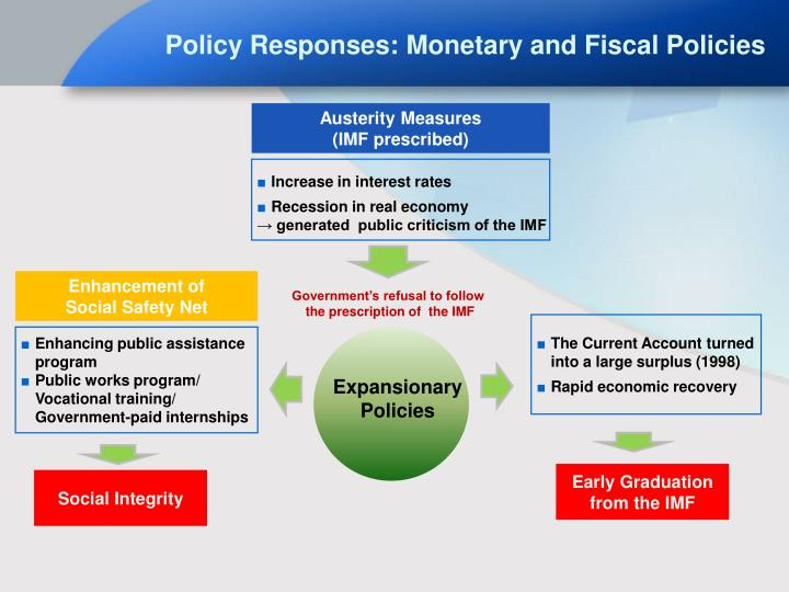 monetary policy effect on macroeconomics Tax and fiscal policy quiz that tests what you know perfect prep for tax and fiscal policy quizzes and tests you might have in school.