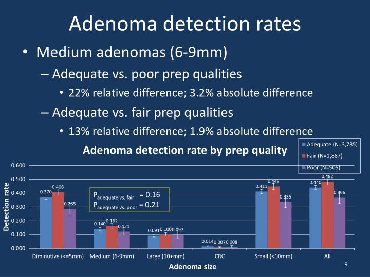 Adenoma detection rates