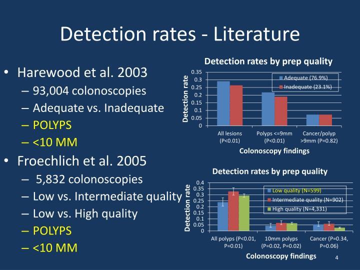 Detection rates - Literature