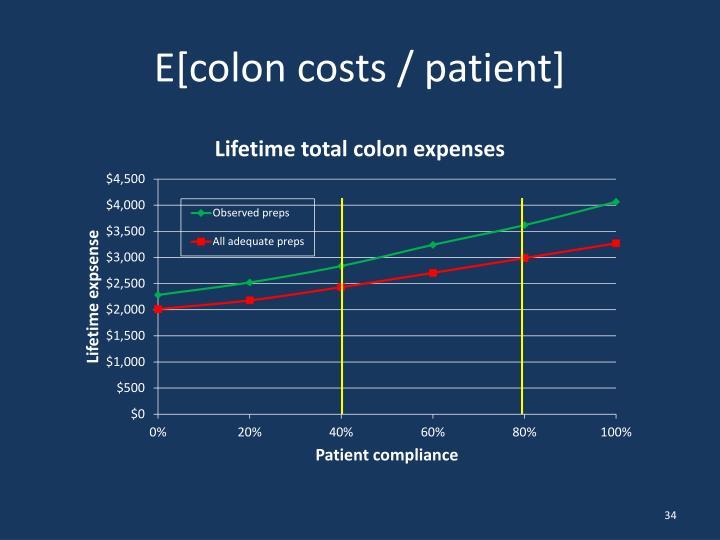 E[colon costs / patient]